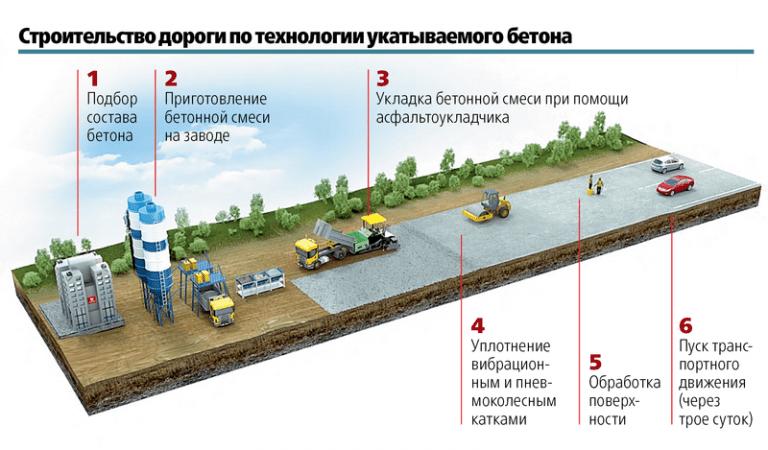 Технология строительства дорог с применением укатываемых малоцементных смесей